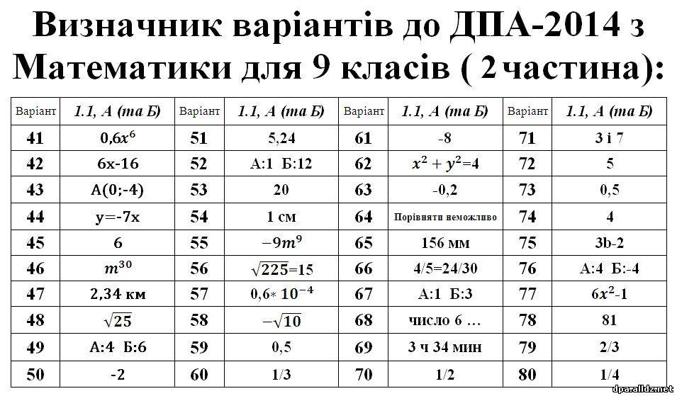 дпа 9 класс математика 2014 решебник